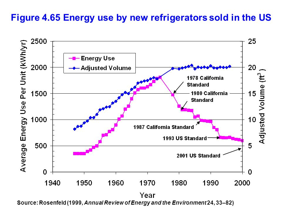 Figure 4.65 Energy use by new refrigerators sold in the US