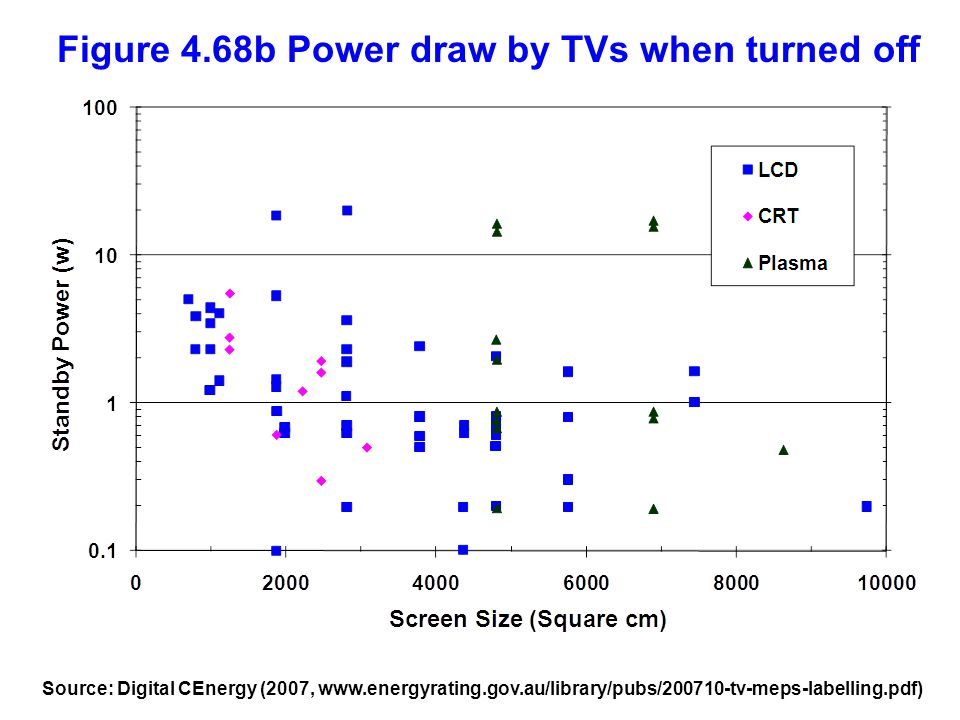 Figure 4.68b Power draw by TVs when turned off