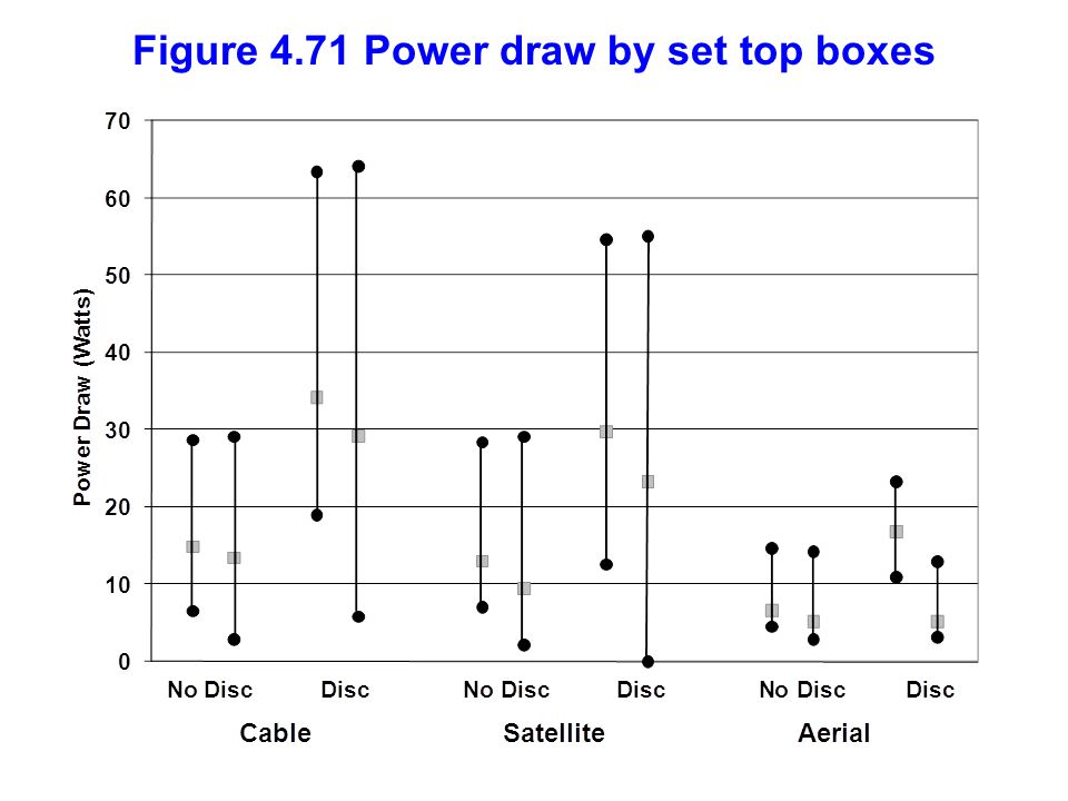 Figure 4.71 Power draw by set top boxes