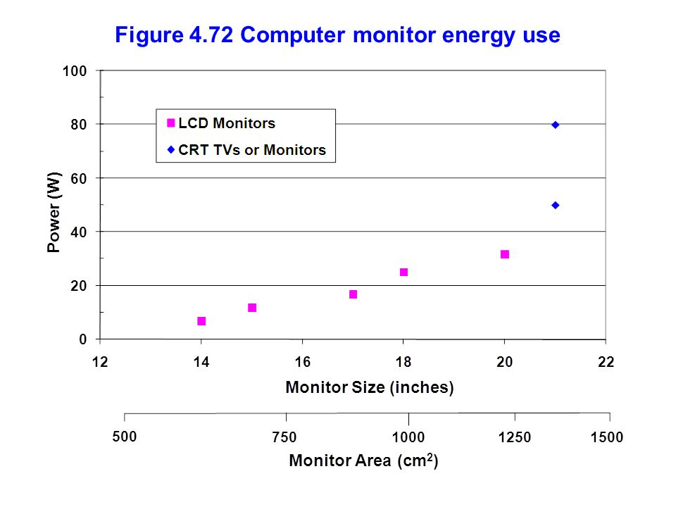 Figure 4.72 Computer monitor energy use