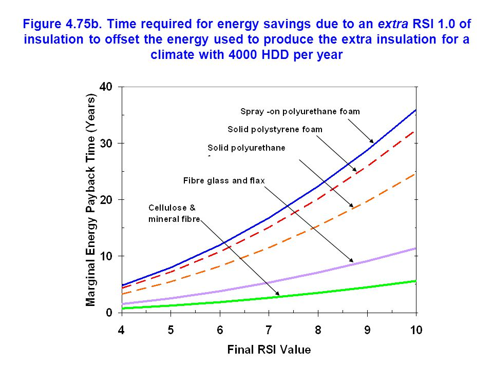 Figure 4. 75b. Time required for energy savings due to an extra RSI 1