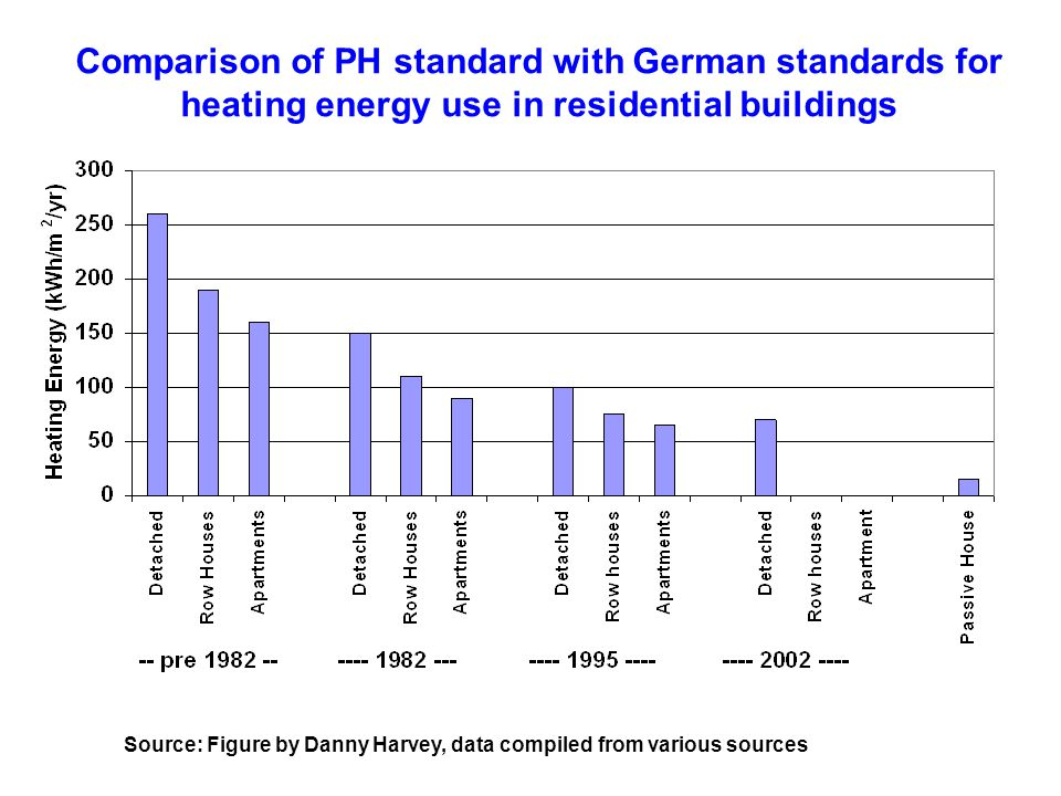 Comparison of PH standard with German standards for heating energy use in residential buildings