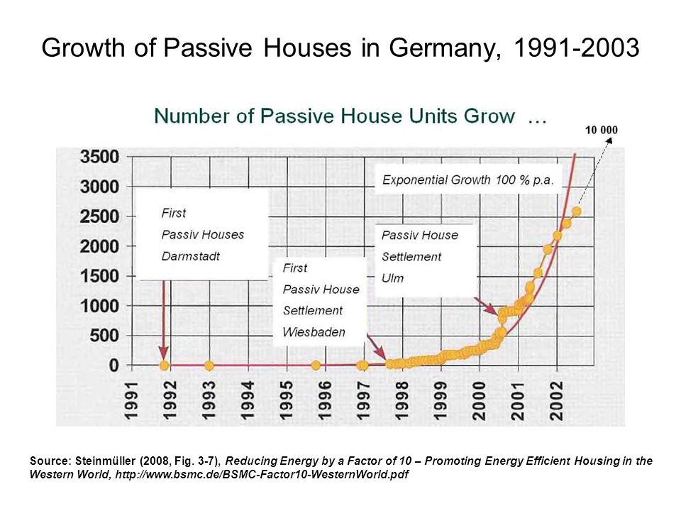 Growth of Passive Houses in Germany, 1991-2003