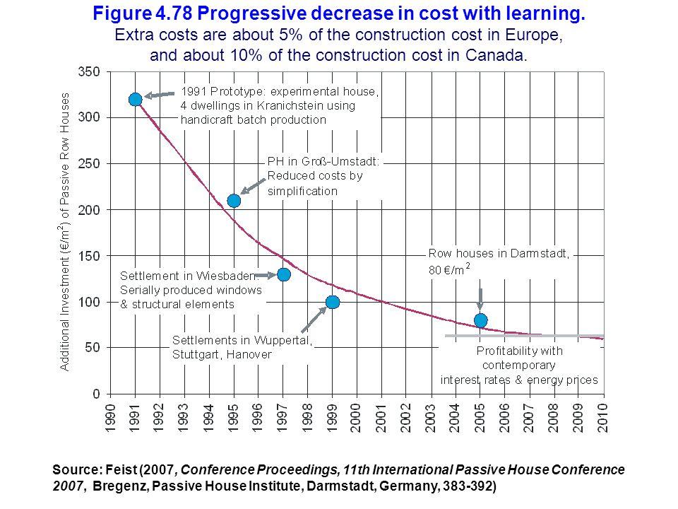 Figure 4. 78 Progressive decrease in cost with learning