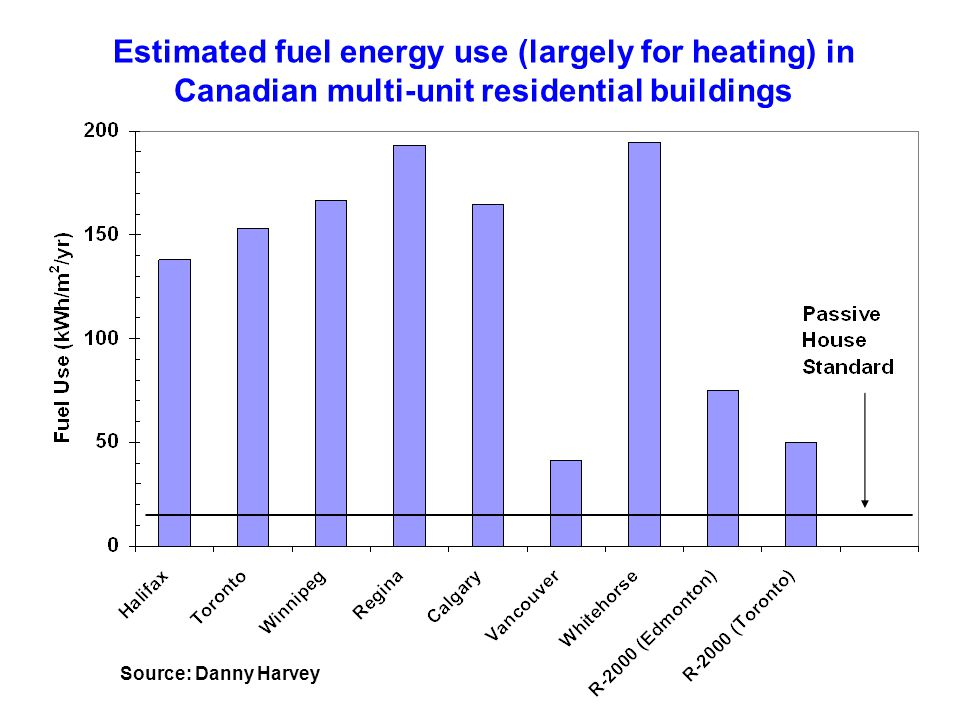 Estimated fuel energy use (largely for heating) in Canadian multi-unit residential buildings