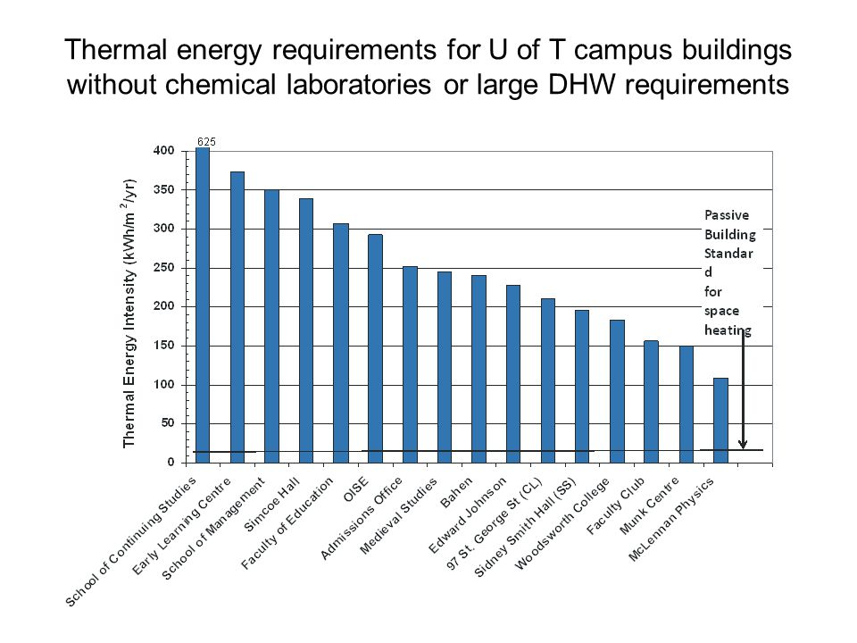 Thermal energy requirements for U of T campus buildings without chemical laboratories or large DHW requirements