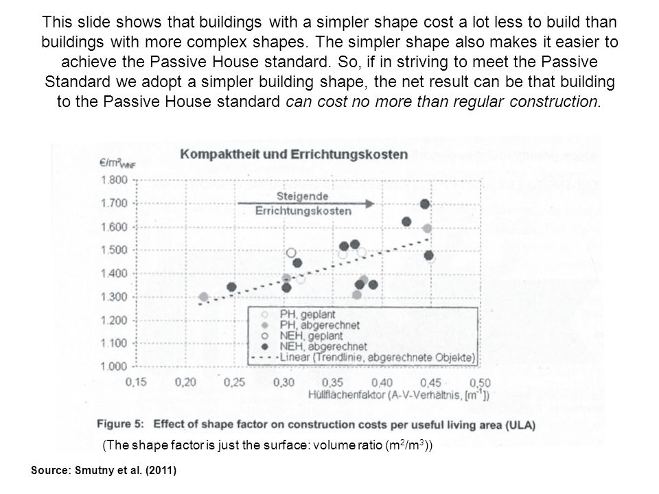This slide shows that buildings with a simpler shape cost a lot less to build than buildings with more complex shapes. The simpler shape also makes it easier to achieve the Passive House standard. So, if in striving to meet the Passive Standard we adopt a simpler building shape, the net result can be that building to the Passive House standard can cost no more than regular construction.