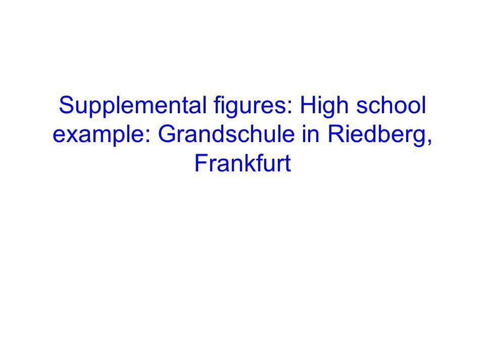 Supplemental figures: High school example: Grandschule in Riedberg, Frankfurt