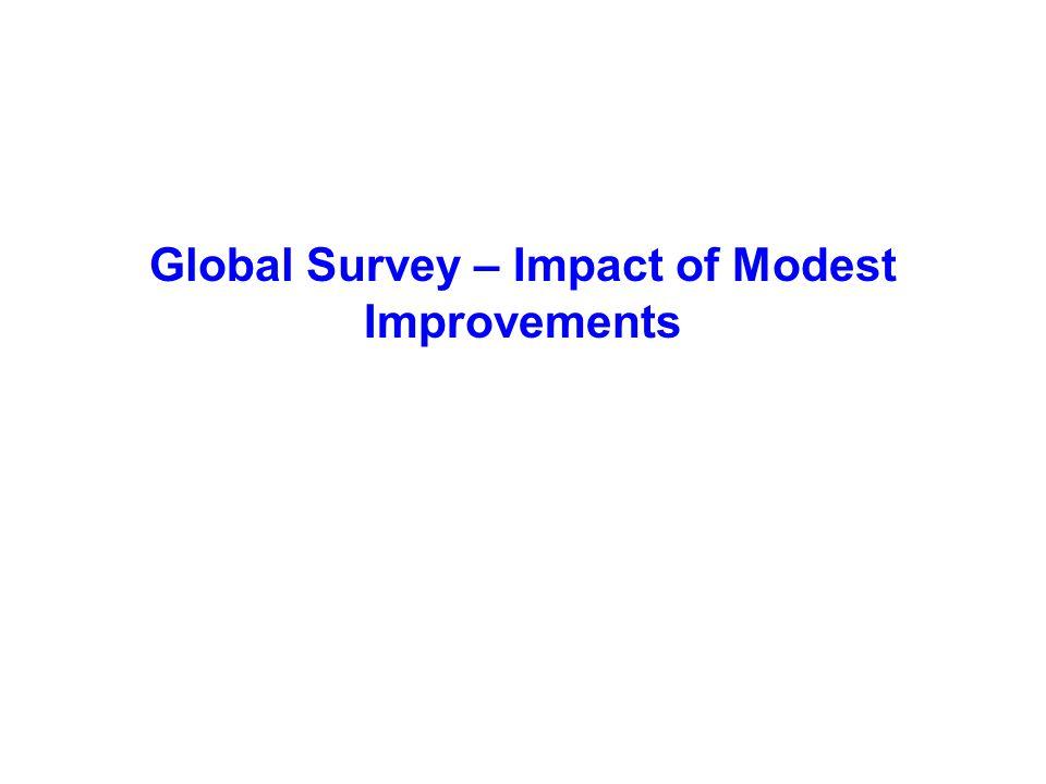 Global Survey – Impact of Modest Improvements