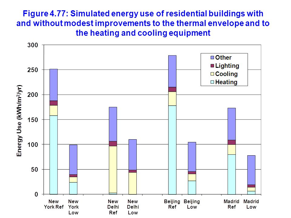 Figure 4.77: Simulated energy use of residential buildings with and without modest improvements to the thermal envelope and to the heating and cooling equipment
