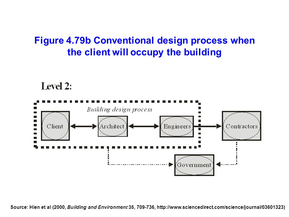 Figure 4.79b Conventional design process when the client will occupy the building