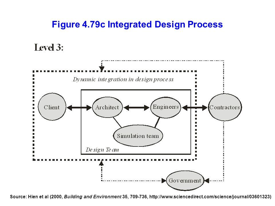 Figure 4.79c Integrated Design Process
