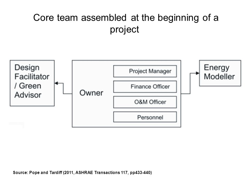 Core team assembled at the beginning of a project