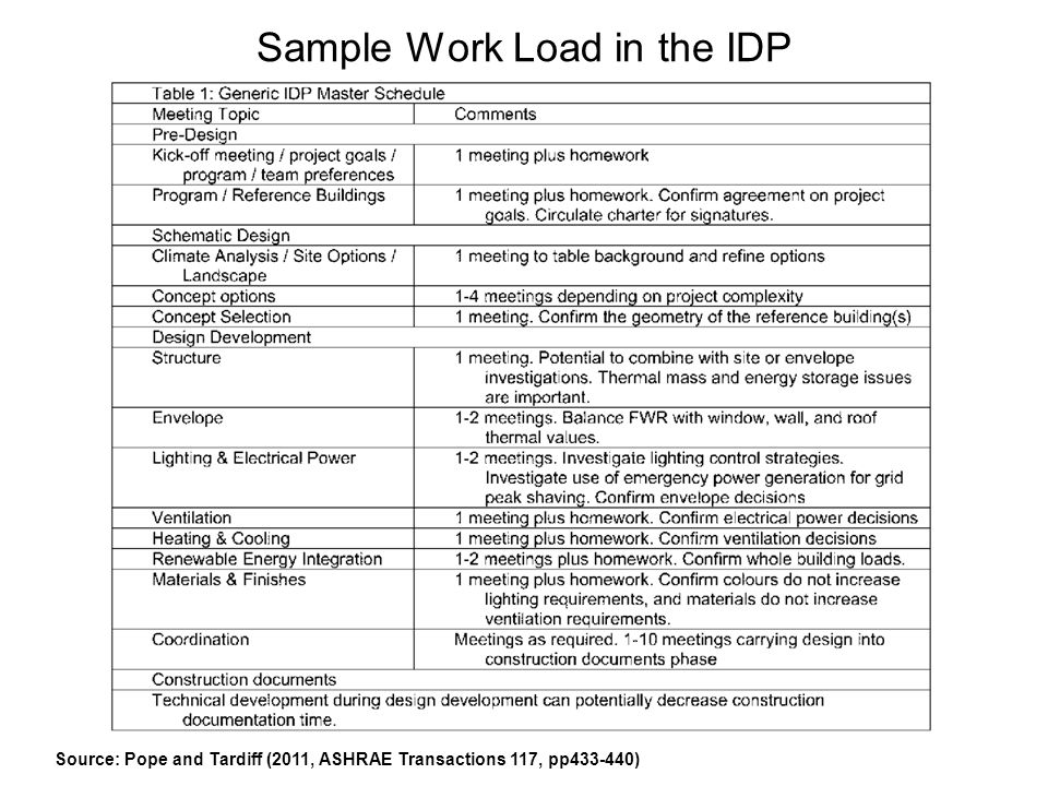 Sample Work Load in the IDP