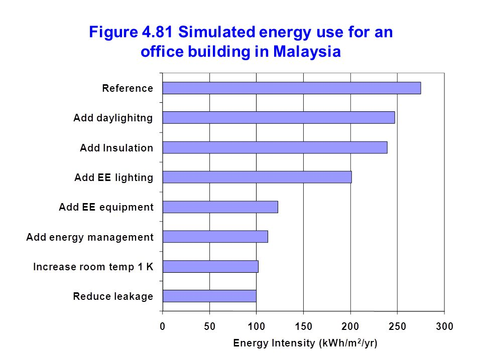 Figure 4.81 Simulated energy use for an office building in Malaysia