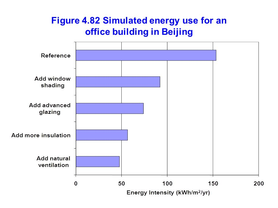 Figure 4.82 Simulated energy use for an office building in Beijing