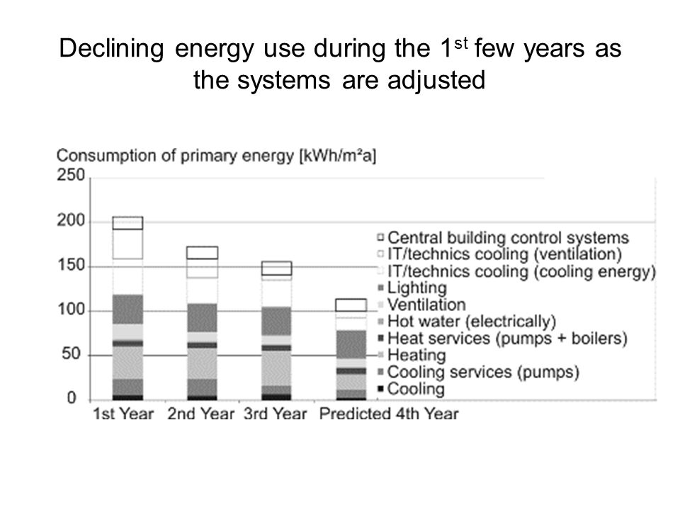 Declining energy use during the 1st few years as the systems are adjusted