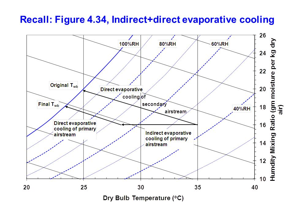 Recall: Figure 4.34, Indirect+direct evaporative cooling