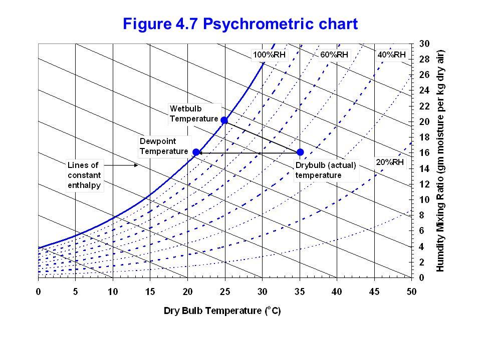 Figure 4.7 Psychrometric chart