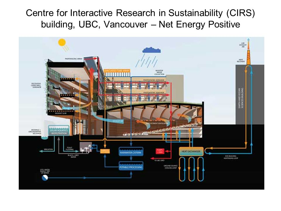 Centre for Interactive Research in Sustainability (CIRS) building, UBC, Vancouver – Net Energy Positive