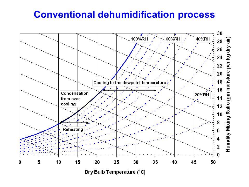 Conventional dehumidification process