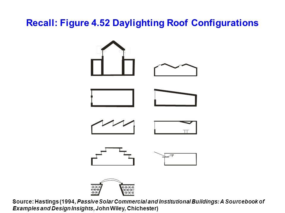 Recall: Figure 4.52 Daylighting Roof Configurations