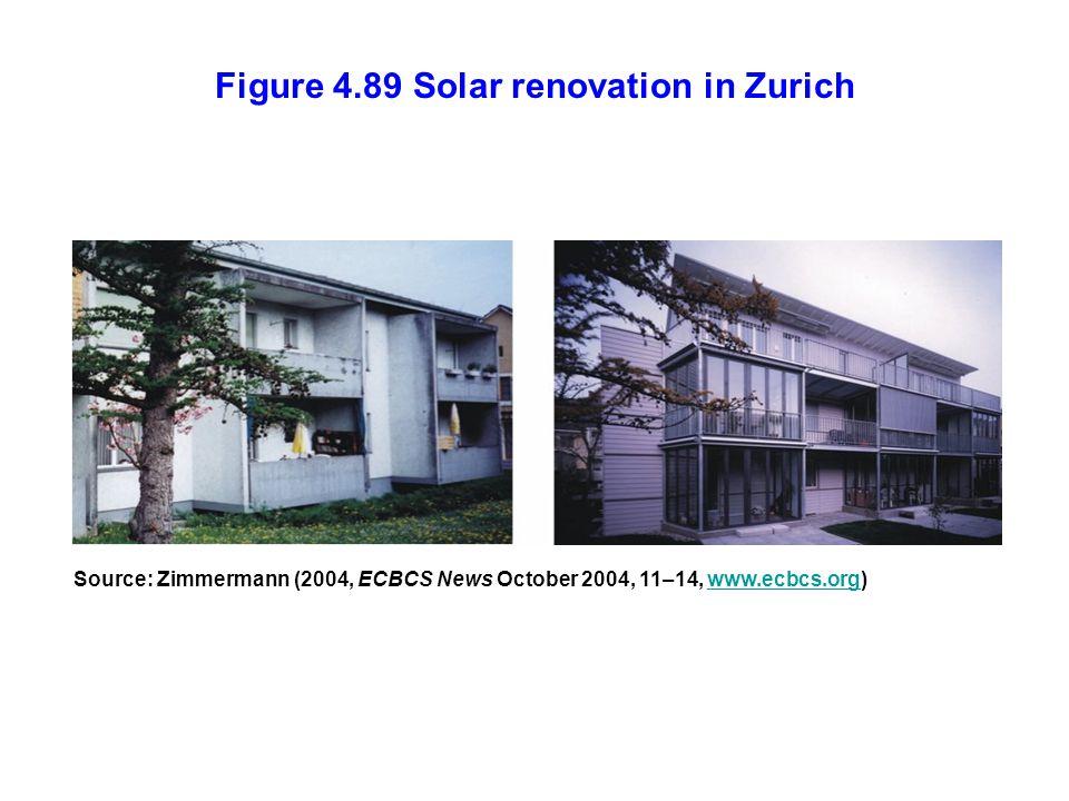 Figure 4.89 Solar renovation in Zurich