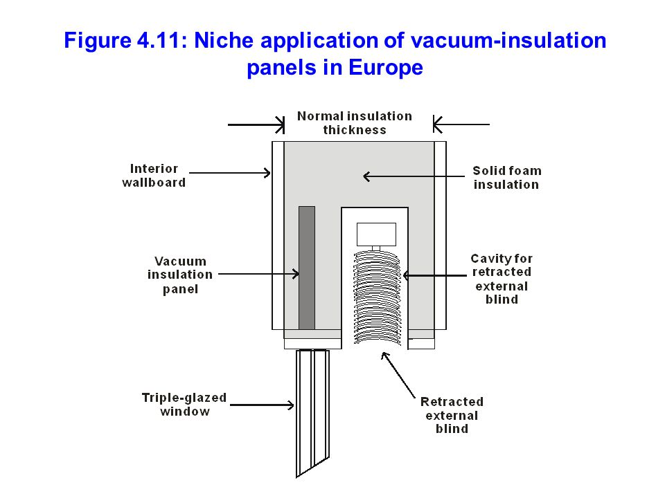 Figure 4.11: Niche application of vacuum-insulation panels in Europe