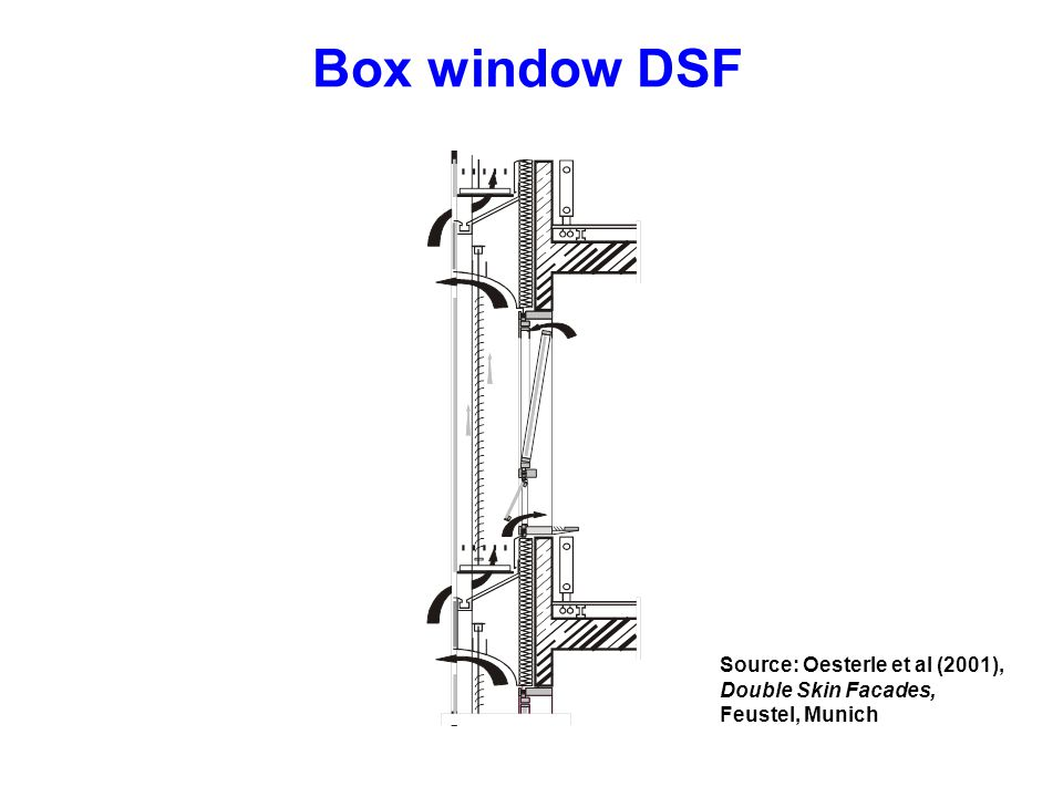 Box window DSF Source: Oesterle et al (2001), Double Skin Facades,