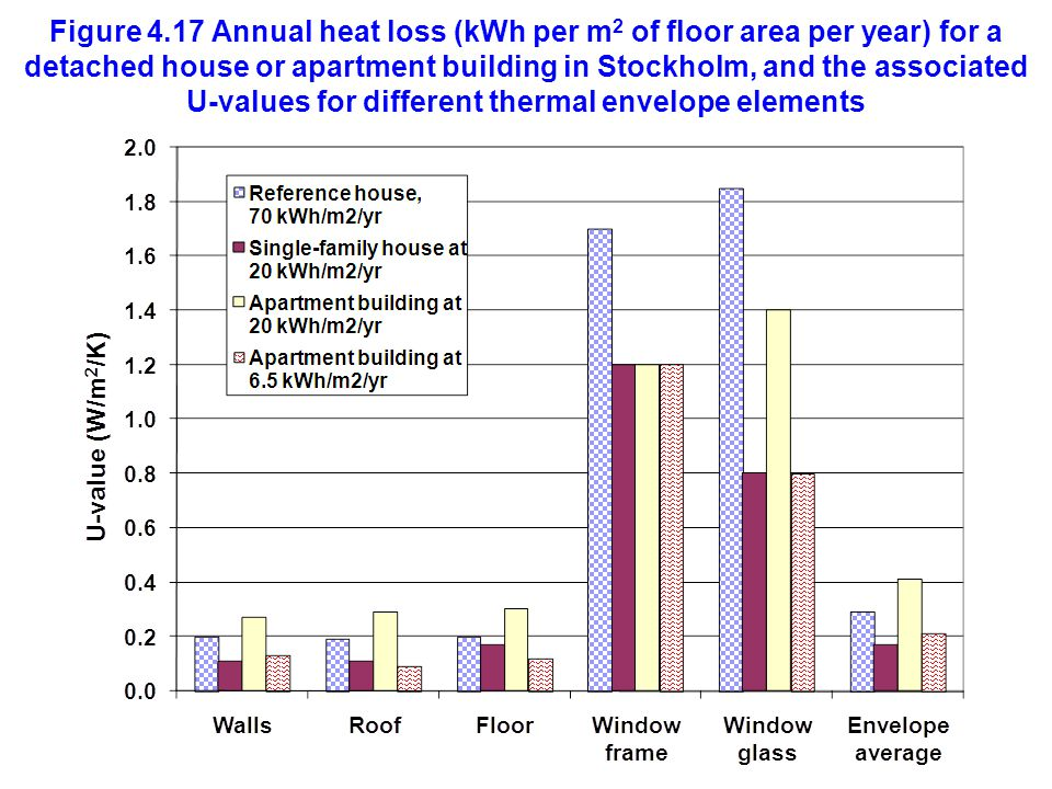 Figure 4.17 Annual heat loss (kWh per m2 of floor area per year) for a detached house or apartment building in Stockholm, and the associated U-values for different thermal envelope elements