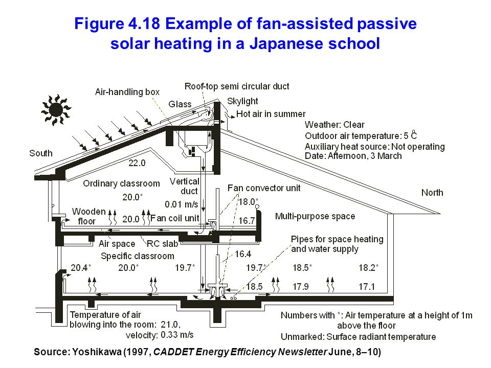 Figure 4.18 Example of fan-assisted passive solar heating in a Japanese school