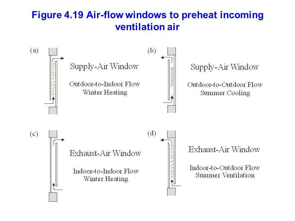 Figure 4.19 Air-flow windows to preheat incoming ventilation air