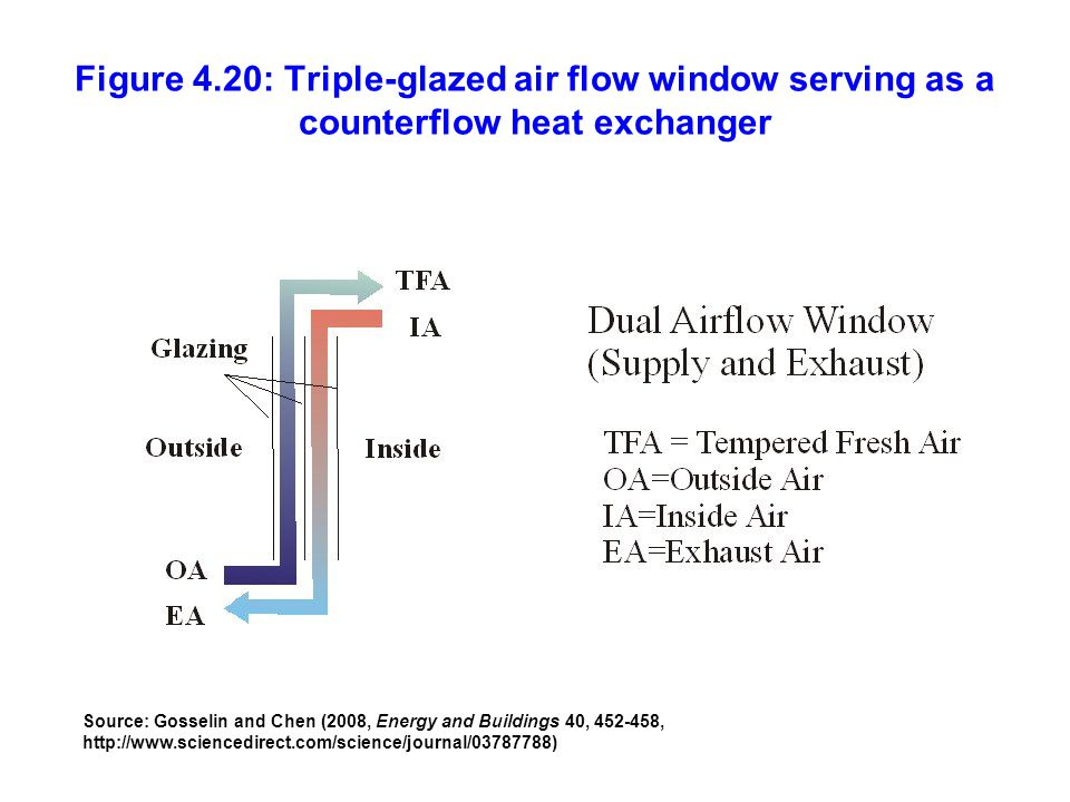 Figure 4.20: Triple-glazed air flow window serving as a counterflow heat exchanger