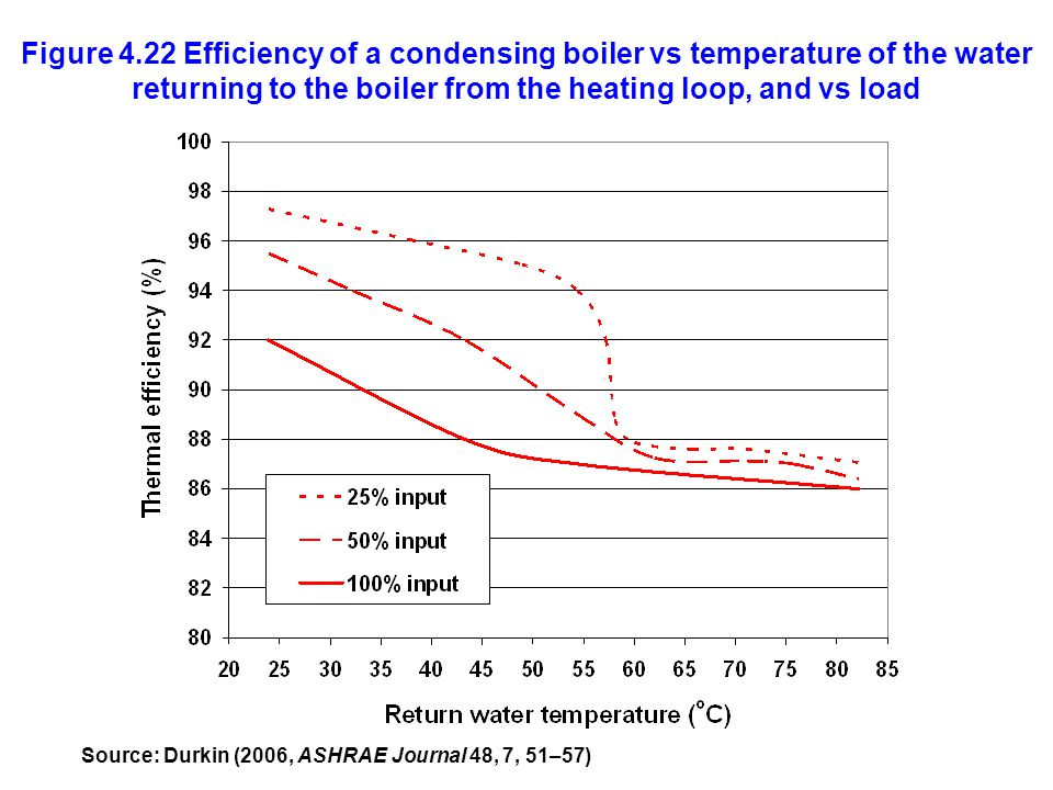 Figure 4.22 Efficiency of a condensing boiler vs temperature of the water returning to the boiler from the heating loop, and vs load