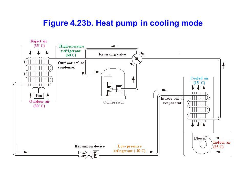 Figure 4.23b. Heat pump in cooling mode