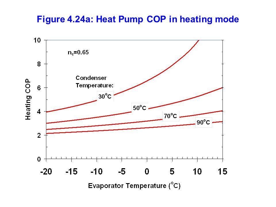 Figure 4.24a: Heat Pump COP in heating mode