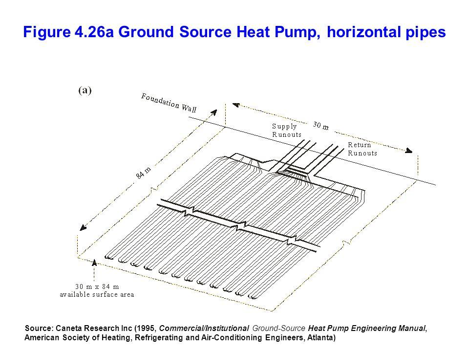 Figure 4.26a Ground Source Heat Pump, horizontal pipes