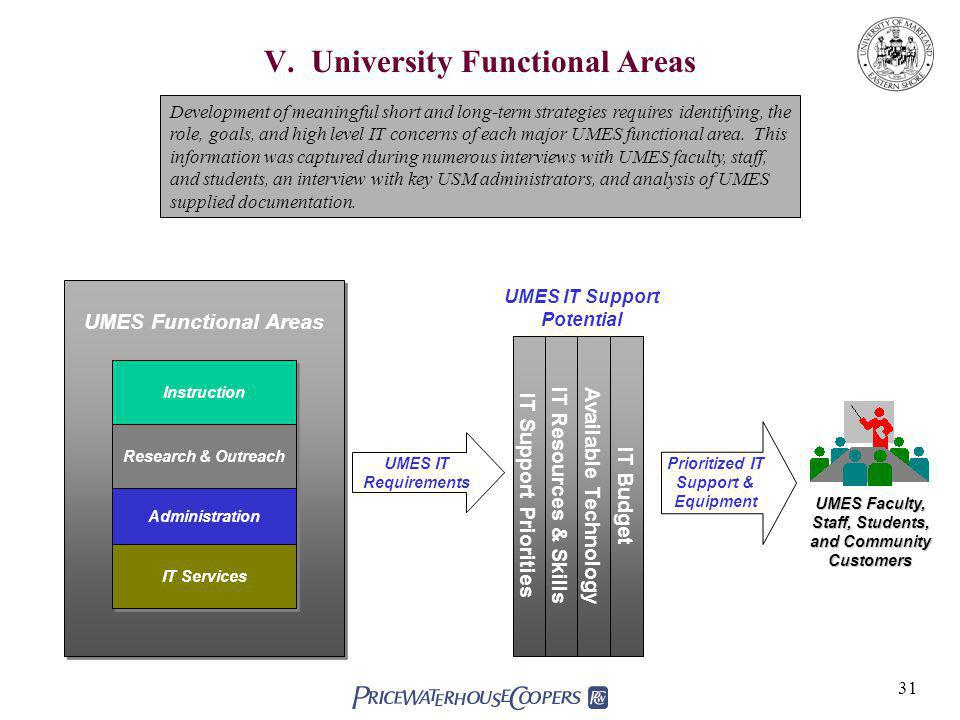 V. University Functional Areas