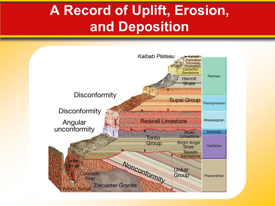 A Record of Uplift, Erosion, and Deposition