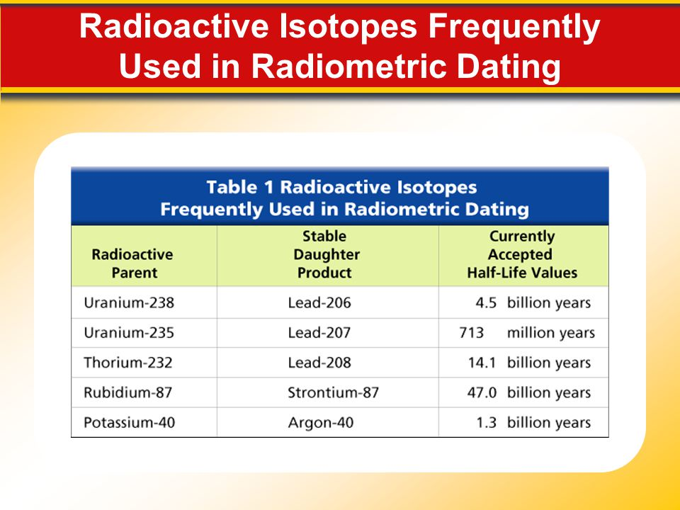 Radioactive Isotopes Frequently Used in Radiometric Dating