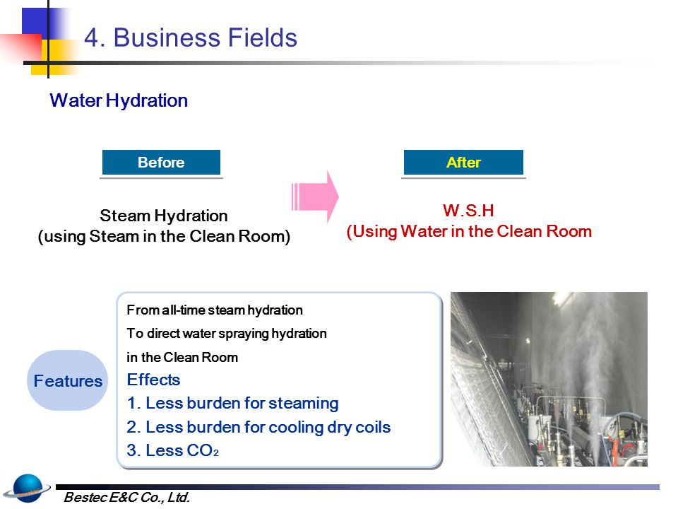 4. Business Fields Others