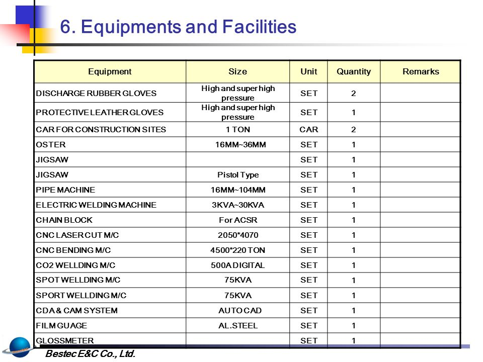 6. Equipments and Facilities
