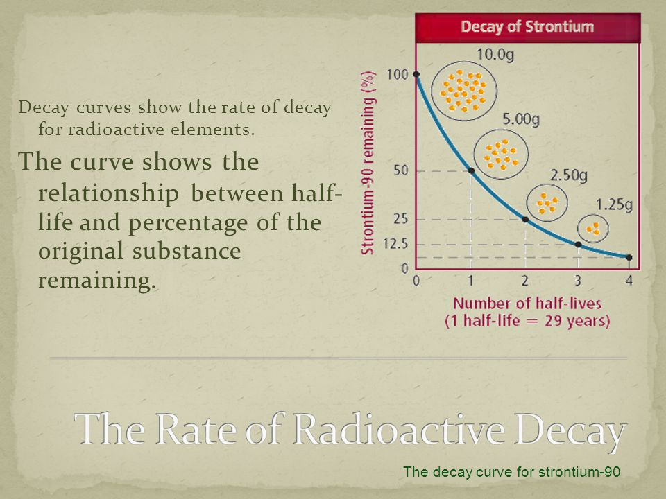 The Rate of Radioactive Decay