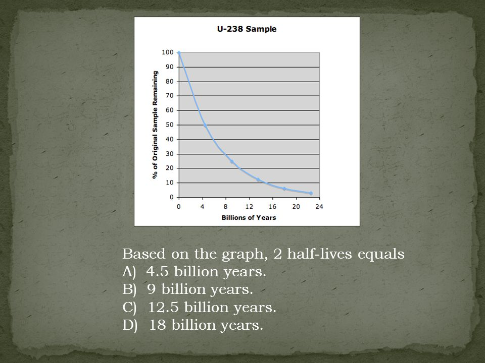 Based on the graph, 2 half-lives equals