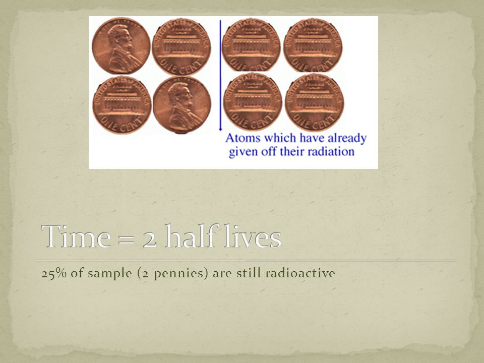 Time = 2 half lives 25% of sample (2 pennies) are still radioactive