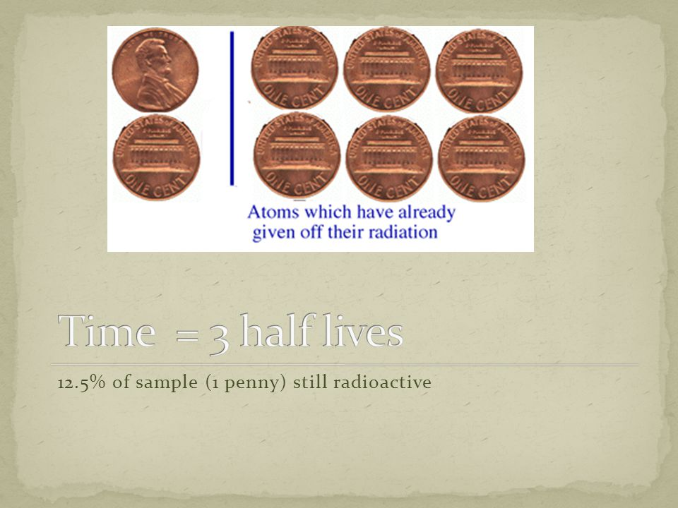 Time = 3 half lives 12.5% of sample (1 penny) still radioactive