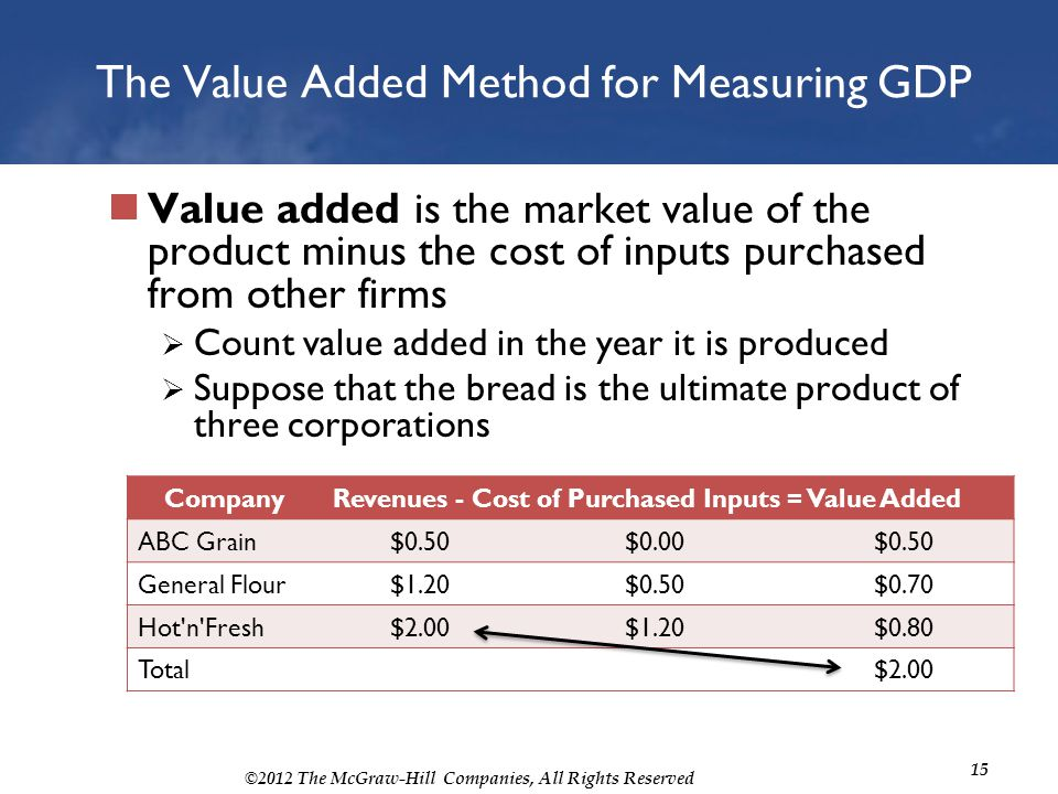 The Value Added Method for Measuring GDP