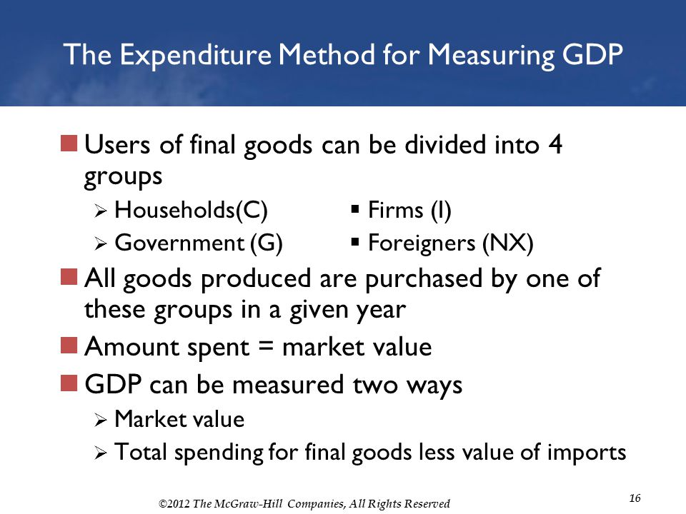 The Expenditure Method for Measuring GDP
