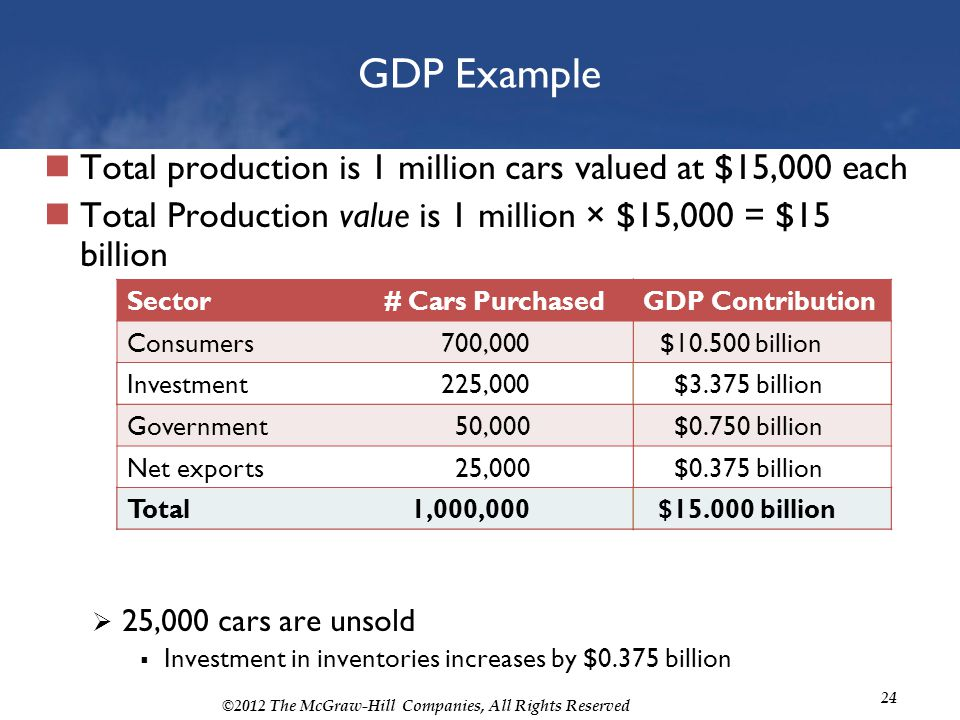 GDP Example Total production is 1 million cars valued at $15,000 each