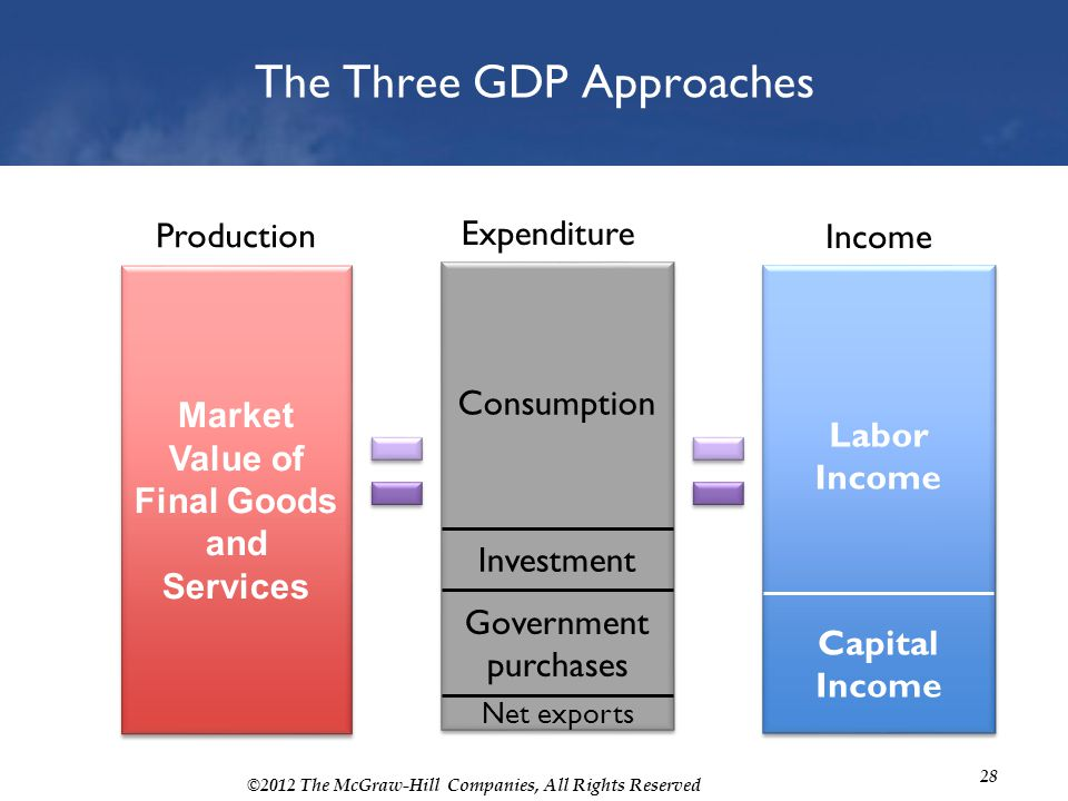 The Three GDP Approaches
